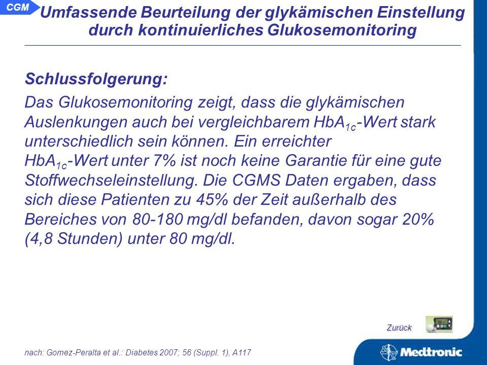 CGM Daten für die Patienten (n=20) mit einem HbA 1c < 7,0% HbA 1c (%)6,5 + 0,4 Mean glucose (mg/dl)141,3 + 30,0 Standard Deviation60 + 15 Zeit im Bereich > 180 mg/dl (%)25 + 17 Zeit im Bereich 80-180 mg/dl (%)55 + 14 Zeit im Bereich < 80 mg/dl (%)19 + 11 Glukose AUC >180 mg/dl14,4 + 12,0 Glukose AUC < 80 mg/dl4,1 + 3,0 nach: Gomez-Peralta et al.: Diabetes 2007; 56 (Suppl.