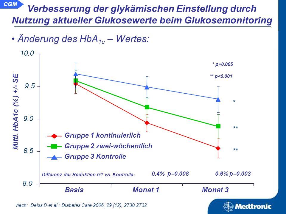 Aussage: Durch die Nutzung von aktuellen Glukosewerten verbessert sich die glykämische Einstellung.