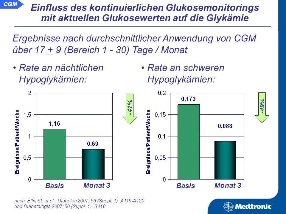 CGM Ergebnisse nach durchschnittlicher Anwendung von CGM über 17 + 9 (Bereich 1 - 30) Tage / Monat Rate an Hypoglykämien: Basis Monat 3 Entwicklung des HbA 1c : Basis Monat 3 -39% Einfluss des kontinuierlichen Glukosemonitorings mit aktuellen Glukosewerten auf die Glykämie nach: Ellis SL et al.: Diabetes 2007; 56 (Suppl.