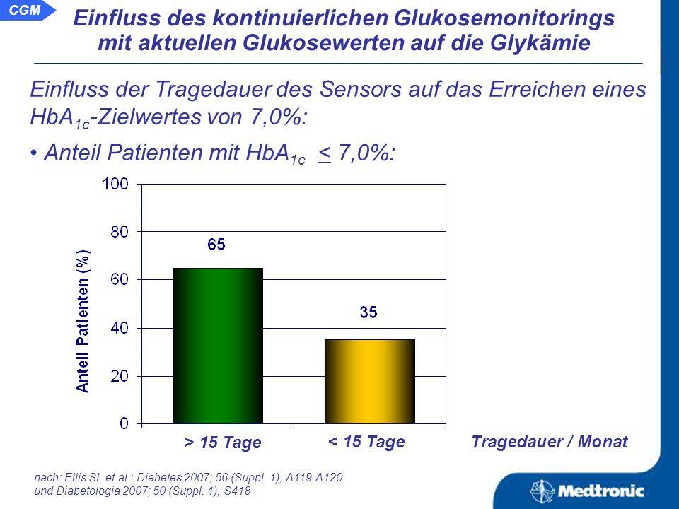 CGM Rate an schweren Hypoglykämien: Rate an nächtlichen Hypoglykämien: Basis Monat 3 Basis Monat 3 -49% -41% Einfluss des kontinuierlichen Glukosemonitorings mit aktuellen Glukosewerten auf die Glykämie Ergebnisse nach durchschnittlicher Anwendung von CGM über 17 + 9 (Bereich 1 - 30) Tage / Monat nach: Ellis SL et al.: Diabetes 2007; 56 (Suppl.