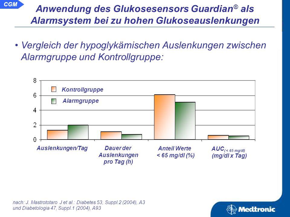 Anwendung des Glukosesensors Guardian ® als Alarmsystem bei zu hohen Glukoseauslenkungen Vergleich der hyperglykämischen Auslenkungen zwischen Alarmgruppe und Kontrollgruppe: Auslenkungen/Tag Dauer der Auslenkungen pro Tag (h) Anteil Werte > 250 mg/dl (%) AUC ( > 250 mg/dl) (mg/dl x Tag) Kontrollgruppe Alarmgruppe nach: J.