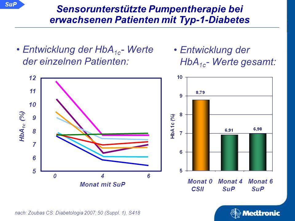 Aussage: Die Sensorunterstützte Pumpentherapie ist eine effektive therapeutische Option und verbessert die Glykämie von erwachsenen Patienten, vorbehandelt mit CSII.