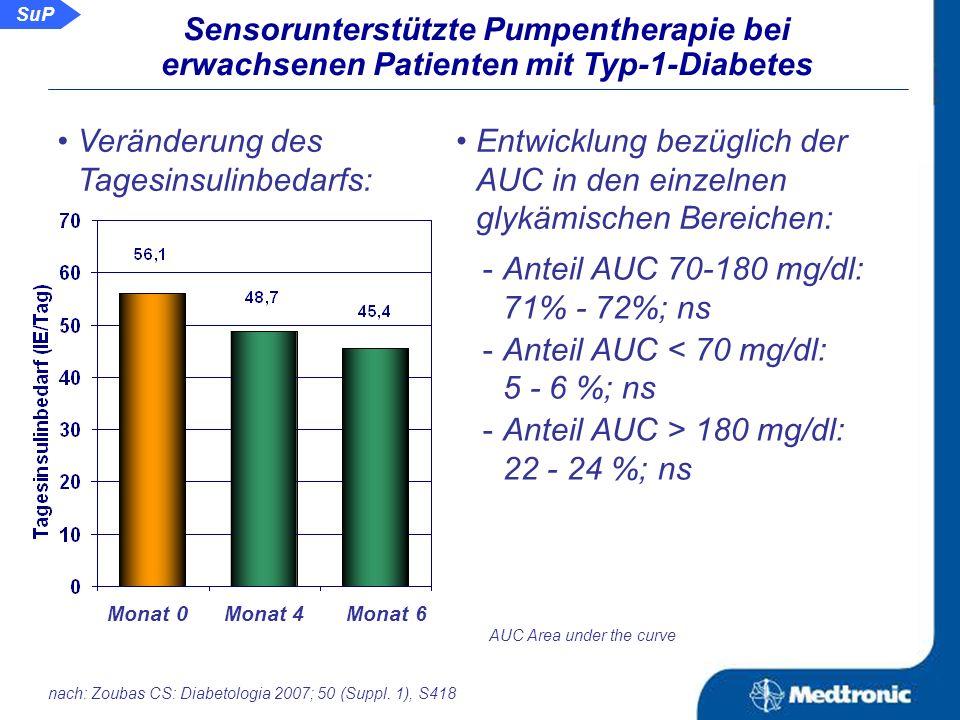 SuP Sensorunterstützte Pumpentherapie bei erwachsenen Patienten mit Typ-1-Diabetes Entwicklung der HbA 1c - Werte der einzelnen Patienten: 12 11 10 9 8 7 6 5 0 4 6 HbA 1c (%) Monat mit SuP Entwicklung der HbA 1c - Werte gesamt: Monat 0 Monat 4 Monat 6 CSII SuP SuP nach: Zoubas CS: Diabetologia 2007; 50 (Suppl.