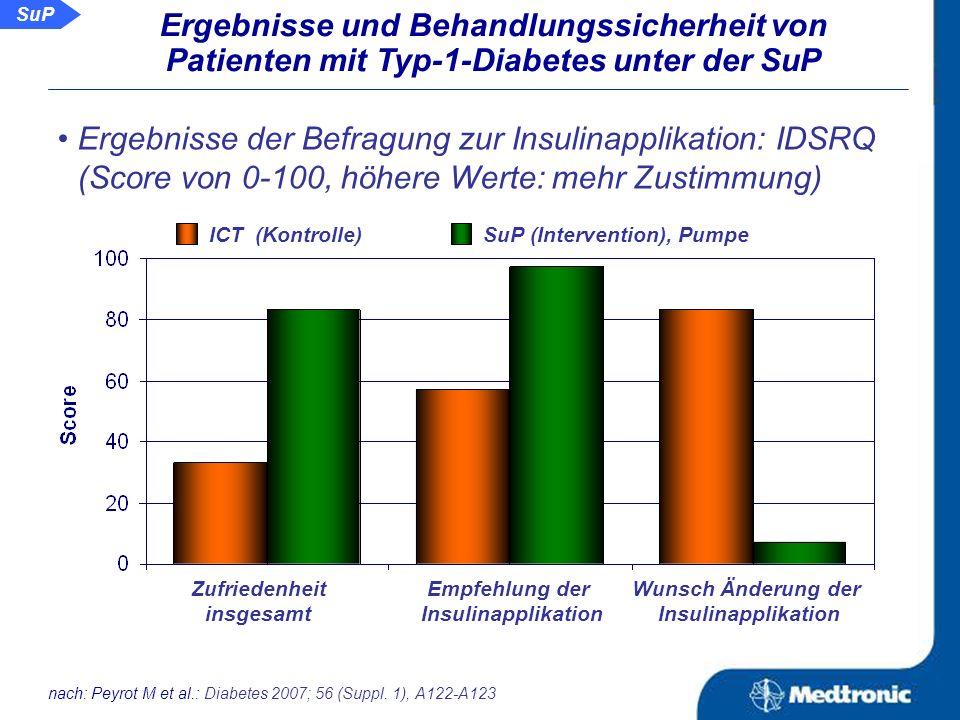 SuP Ergebnisse und Behandlungssicherheit von Patienten mit Typ-1-Diabetes unter der SuP Änderung des HbA 1c -Wertes: ICT (Kontrolle) SuP (Intervention) Rate an schweren Hypoglykämien: nur ein Ereignis in der Kontrollgruppe -1,0% -1,7% nach: Peyrot M et al.: Diabetes 2007; 56 (Suppl.