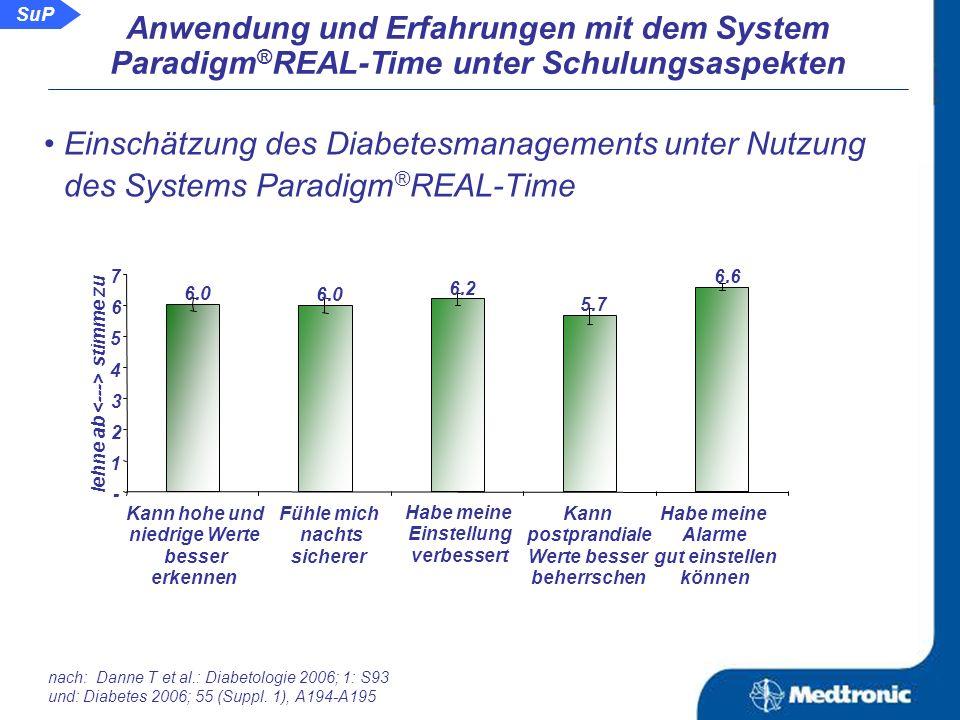 Gesamtzufriedenheit mit dem System: Starke Ablehnung 3% 34% Tendenzielle Zustimmung 17% Neutral 3% Zustimmung43% Starke Zustimmung Beurteilung der Anwendung/ Gesamtakzeptanz: Insertion des Sensors, vergleichbar mit Legen eines Katheters Einfachheit, das Paradigm ® REAL-Time System zu benutzen keine Probleme den Sensor zu wechseln 5.8 5.6 - 1 2 3 4 5 6 7 lehne ab stimme zu Durchschnittswert der Beurteilung über alle Kriterien: 6,0 nach: Danne T et al.: Diabetologie 2006; 1: S93 und: Diabetes 2006; 55 (Suppl.