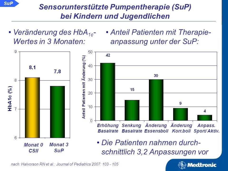 nach: Halvorson RN et al.: Journal of Pediatrics 2007: 103 - 105 Anzahl detektierter Werte < 50 mg/dl in 72 Stunden: Anzahl detektierter Werte >250 mg/dl in 72 Stunden: Sensorunterstützte Pumpentherapie (SuP) bei Kindern und Jugendlichen Monat 0 CSII Monat 3 SuP Monat 0 CSII Monat 3 SuP