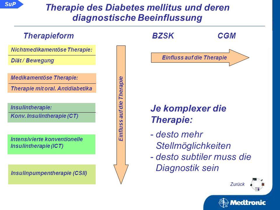 Die Therapiepyramide seit 2007 SuT: Sensorunterstützte (Intensivierte konventionelle) Therapie SuP: Sensorunterstützte Pumpentherapie SuP klassische ICT SuT SuP klassische CSII