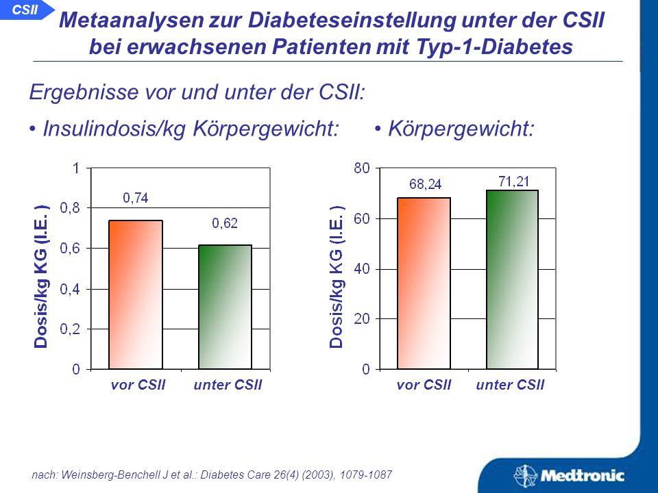 Änderung des HbA 1c -Wertes in 11 parallelen Studien: Studie Differenz (95% Konfidenzintervall) Bell Beck-Nielsen Knight Goicolea Olsen Edelmann Dahl Bibergeil Tubiana-Rud Guero Boland Bevorzugung ICT Bevorzugung CSII -4 -2 0 2 4 nach: Weinsberg-Benchell J et al.: Diabetes Care 26(4) (2003), 1079-1087 Metaanalysen zur Diabeteseinstellung unter der CSII bei erwachsenen Patienten mit Typ-1-Diabetes CSII