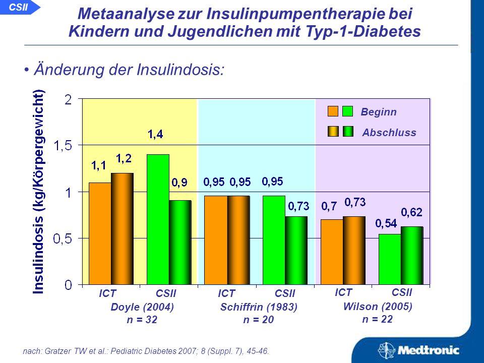 Veränderung des HbA 1c -Wertes: Doyle (2004) n = 32 ICT CSII Schiffrin (1983) n = 20 ICT CSII Wilson (2005) n = 22 ICT CSII Beginn Abschluss Metaanalyse zur Insulinpumpentherapie bei Kindern und Jugendlichen mit Typ-1-Diabetes nach: Gratzer TW et al.: Pediatric Diabetes 2007; 8 (Suppl.