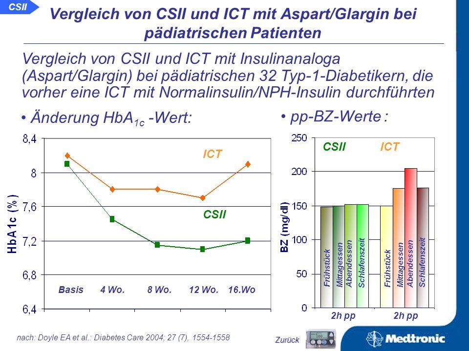 CGM - Profile in der letzten Behandlungswoche unter der ICT mit Aspart / Glargin vor und unter der CSII mit Aspart: ICT mit Asp/Glg CSII mit Asp Zeit (h) Glukose (mg/dl) nach: Hirsch IB et al.