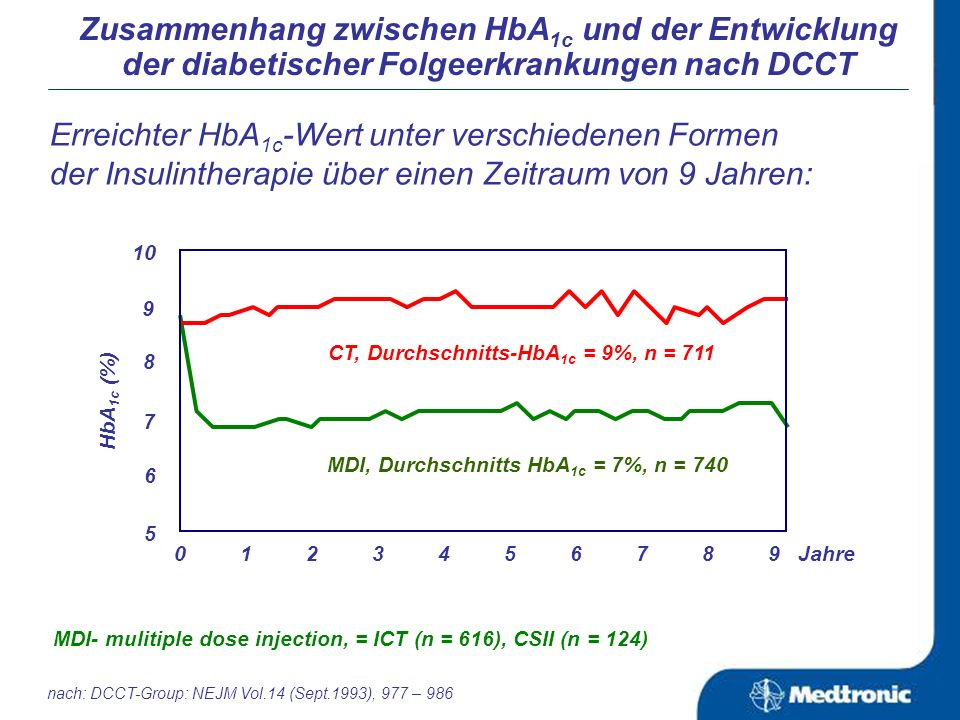 Die Analyse von Studien zur CSII zeigt, dass sich die Diabeteseinstellung verbessert, nachgewiesen in der Verringerung des HbA 1c und in der Abnahme von schweren Hypoglykämien (falls diese unter der Vortherapie unbefriedigend waren) der Glukosespiegel wesentlich geringeren Schwankungen unterliegt, als unter anderen Therapieoptionen die Insulinspiegel niedriger sind als unter der ICT bei gleichguter oder besserer glykämischer Einstellung geringere Insulindosen zur Erreichung einer guten Blutzuckereinstellung notwendig sind als unter der ICT Wichtige Aussagen zu Stellenwert und Erfolg der CSII (1) Zurück CSII