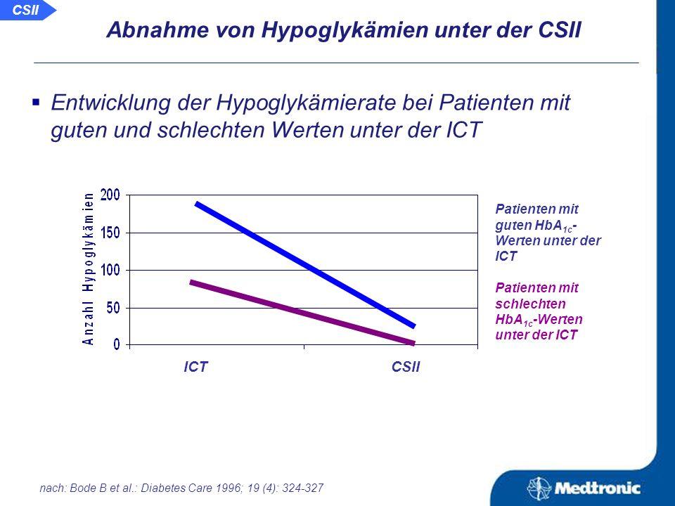 Abnahme von Hypoglykämien unter der CSII Entwicklung des HbA 1c -Wertes bei Patienten mit guten und schlechten Werten unter der ICT Patienten mit schlechten HbA 1c -Werten unter der ICT Patienten mit guten HbA 1c - Werten unter der ICT ICTCSII nach: Bode B et al.: Diabetes Care 1996; 19 (4): 324-327