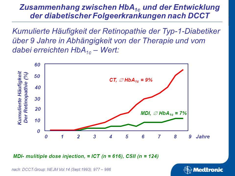 Erreichter HbA 1c -Wert unter verschiedenen Formen der Insulintherapie über einen Zeitraum von 9 Jahren: nach: DCCT-Group: NEJM Vol.14 (Sept.1993), 977 – 986 Zusammenhang zwischen HbA 1c und der Entwicklung der diabetischer Folgeerkrankungen nach DCCT MDI- mulitiple dose injection, = ICT (n = 616), CSII (n = 124) 0 1 2 3 4 5 6 7 8 9 Jahre CT, Durchschnitts-HbA 1c = 9%, n = 711 MDI, Durchschnitts HbA 1c = 7%, n = 740 10 9 8 7 6 5 HbA 1c (%)