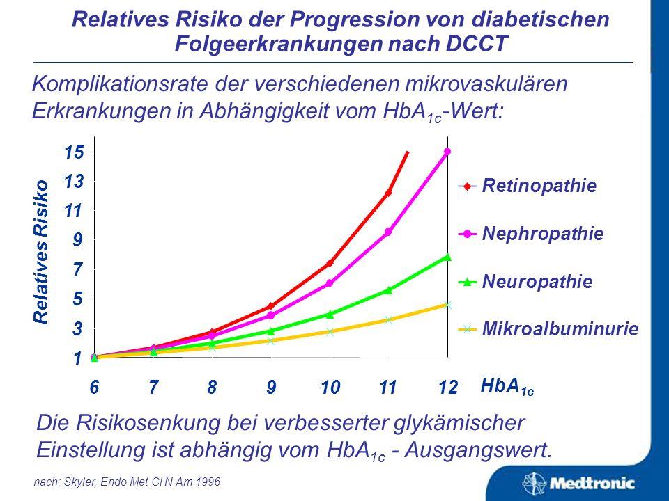 Blutglukoseprofile im Tagesverlauf: vornachvornachvornachzur 5.0 6.0 7.0 8.0 9.0 10.0 11.0 Blutglukose (mmol/l) ICTCSII Frühstück MittagessenAbendessen Bettzeit Nacht Metabolische Kontrolle unter der CSII und ICT nach: Hoogma RPL et.al.: Diabetic Medicine 2006; 23:141 CSII