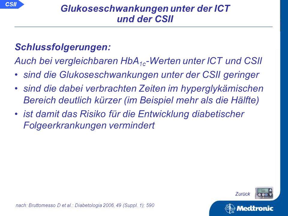 verbrachte Zeiten in verschiedenen glykämischen Bereichen (durchschnittliche Sensormessdauer von 34 + 3 Stunden): Bereich 65-180 mg/dl gesamte Zeit ICT CSII ICT CSII ICT CSII Bereich 65-180 mg/dl nur nachts Bereich >180 mg/dl gesamte Zeit nach: Bruttomesso D et al.: Diabetologia 2006, 49 (Suppl.