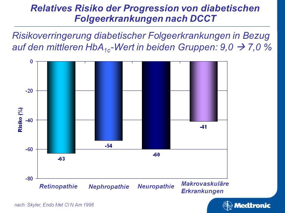 Komplikationsrate der verschiedenen mikrovaskulären Erkrankungen in Abhängigkeit vom HbA 1c -Wert: Relatives Risiko der Progression von diabetischen Folgeerkrankungen nach DCCT nach: Skyler, Endo Met Cl N Am 1996 Die Risikosenkung bei verbesserter glykämischer Einstellung ist abhängig vom HbA 1c - Ausgangswert.