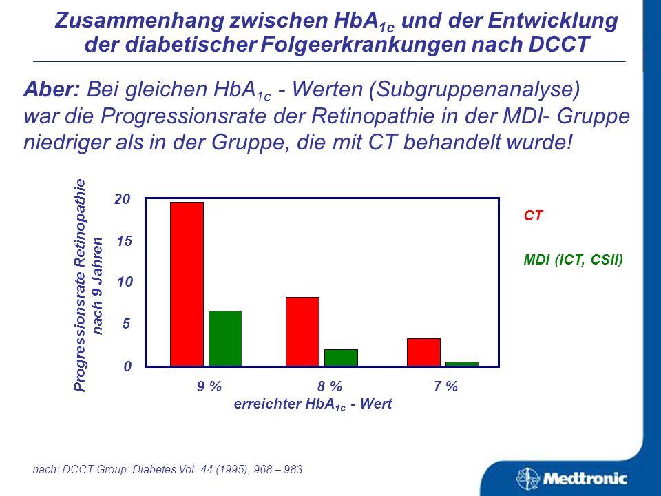 Zusammenhang zwischen HbA 1c und der Entwicklung der diabetischer Folgeerkrankungen nach DCCT Aber: Bei gleichen HbA 1c - Werten (Subgruppenanalyse) war die Progressionsrate der Retinopathie in der MDI- Gruppe niedriger als in der Gruppe, die mit CT behandelt wurde.