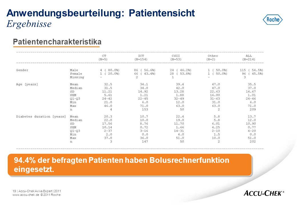 19   Accu-Chek Aviva Expert   2011 www.accu-chek.de © 2011 Roche Anwendungsbeurteilung: Patientensicht Ergebnisse Patientencharakteristika 94.4% der b
