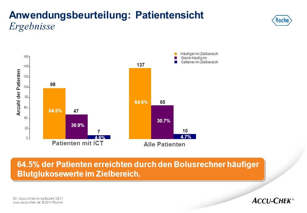 20   Accu-Chek Aviva Expert   2011 www.accu-chek.de © 2011 Roche Anwendungsbeurteilung: Patientensicht Ergebnisse 64.5% der Patienten erreichten durch