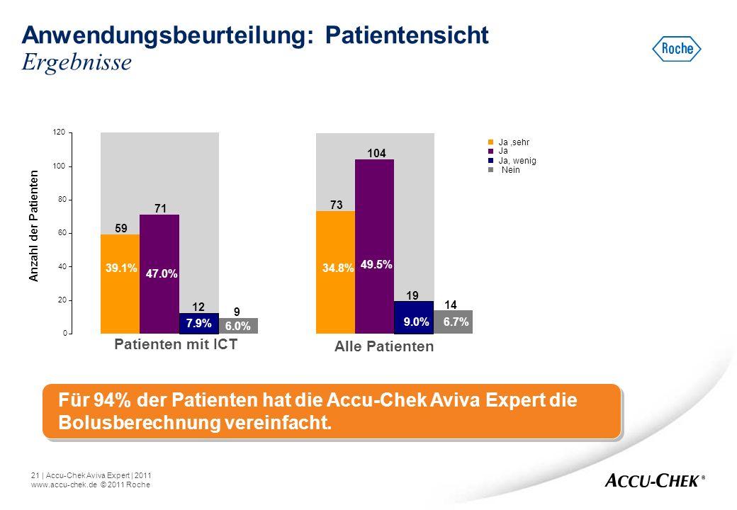 21   Accu-Chek Aviva Expert   2011 www.accu-chek.de © 2011 Roche Anwendungsbeurteilung: Patientensicht Ergebnisse Für 94% der Patienten hat die Accu-C