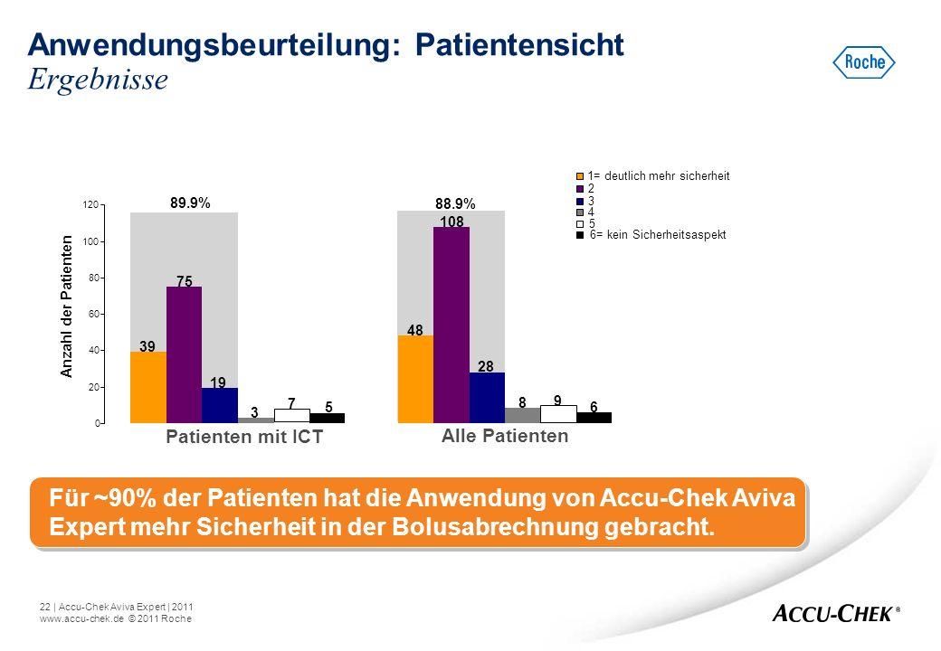 22   Accu-Chek Aviva Expert   2011 www.accu-chek.de © 2011 Roche Anwendungsbeurteilung: Patientensicht Ergebnisse Für ~90% der Patienten hat die Anwen
