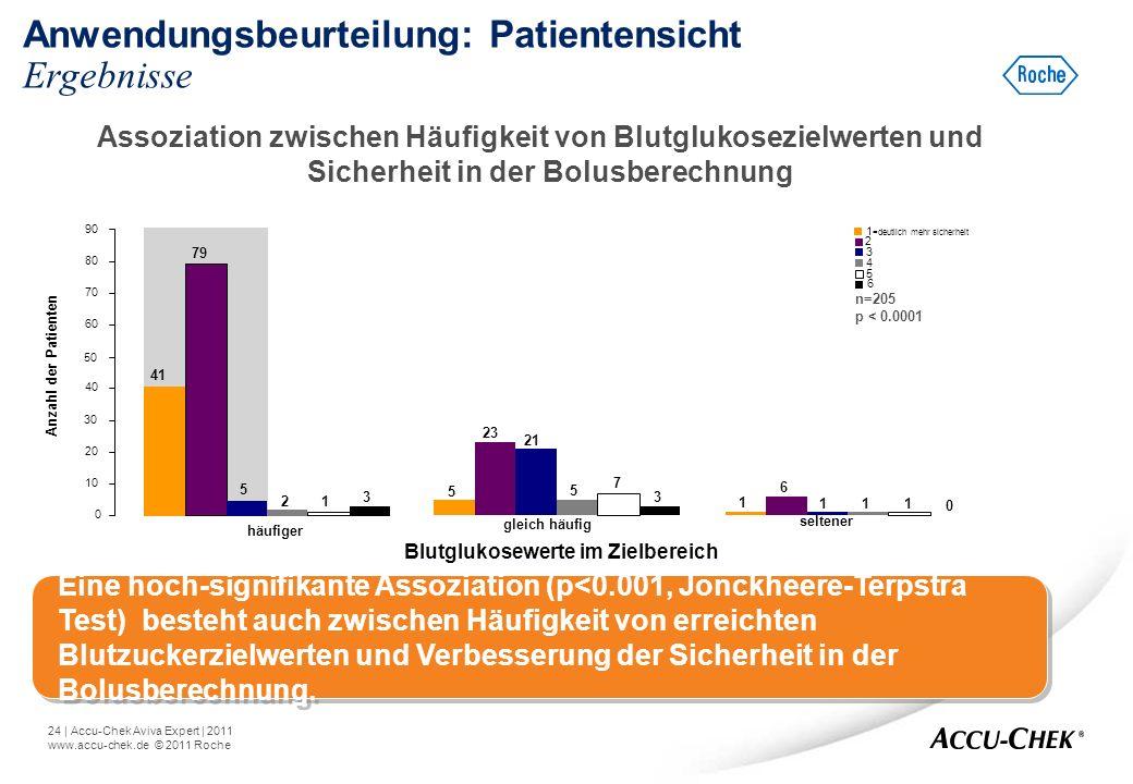 24   Accu-Chek Aviva Expert   2011 www.accu-chek.de © 2011 Roche Anwendungsbeurteilung: Patientensicht Ergebnisse häufiger Blutglukosewerte im Zielber