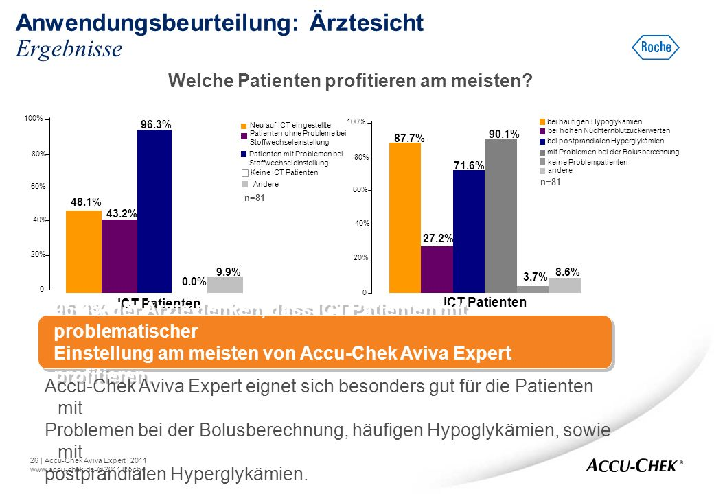 26   Accu-Chek Aviva Expert   2011 www.accu-chek.de © 2011 Roche Anwendungsbeurteilung: Ärztesicht Ergebnisse 0 20% 40% 60% 80% 100% 96.3% 43.2% Welch