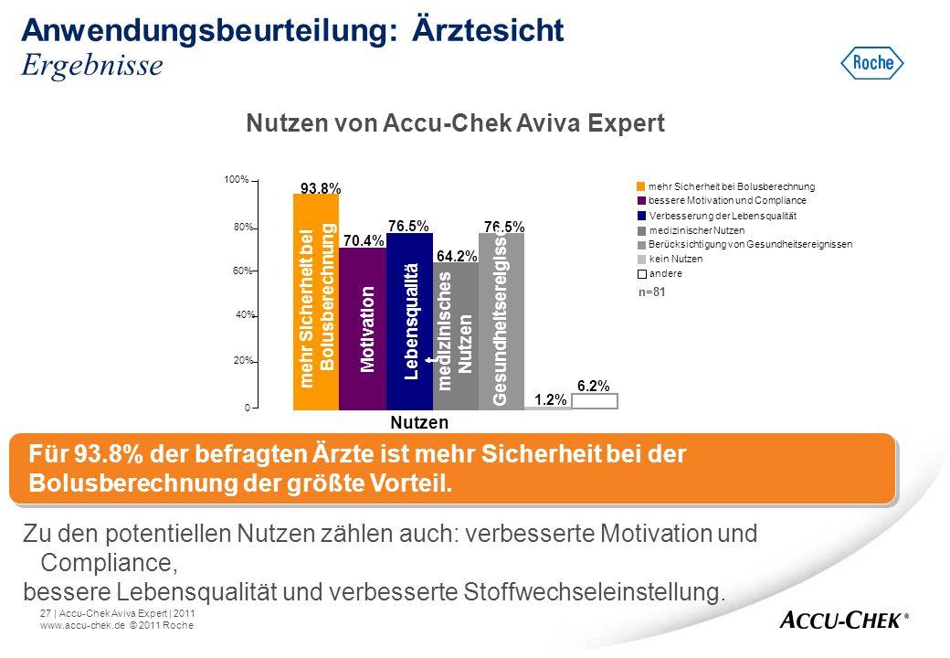 27   Accu-Chek Aviva Expert   2011 www.accu-chek.de © 2011 Roche Anwendungsbeurteilung: Ärztesicht Ergebnisse 0 20% 40% 60% 80% 100% mehr Sicherheit b