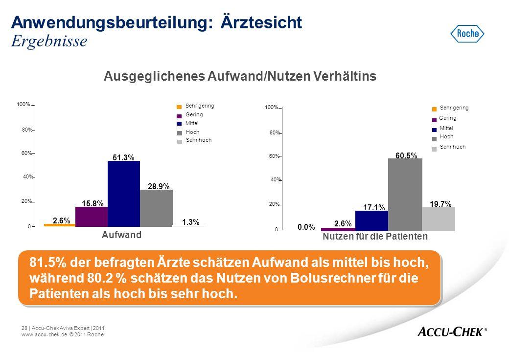 28   Accu-Chek Aviva Expert   2011 www.accu-chek.de © 2011 Roche Anwendungsbeurteilung: Ärztesicht Ergebnisse Ausgeglichenes Aufwand/Nutzen Verhältins