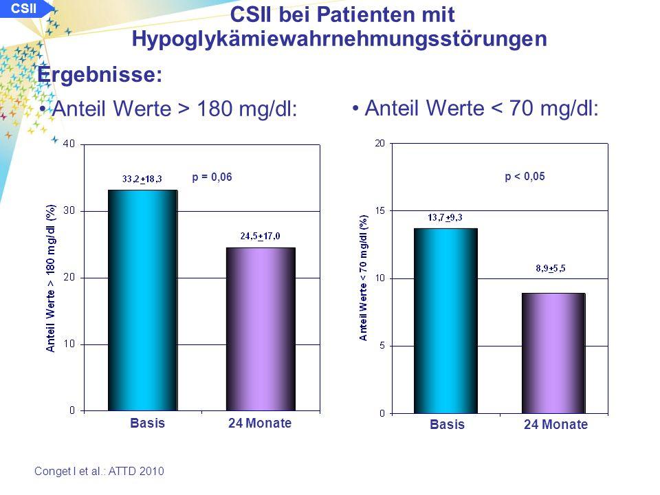 CSII CSII bei Patienten mit Hypoglykämiewahrnehmungsstörungen Conget I et al.: ATTD 2010 Ergebnisse: Entwicklung des HbA 1c : Basis 6 Mo 12 Mo 24 Mo ns ns ns MAGE: Basis 24 Monate p < 0,05