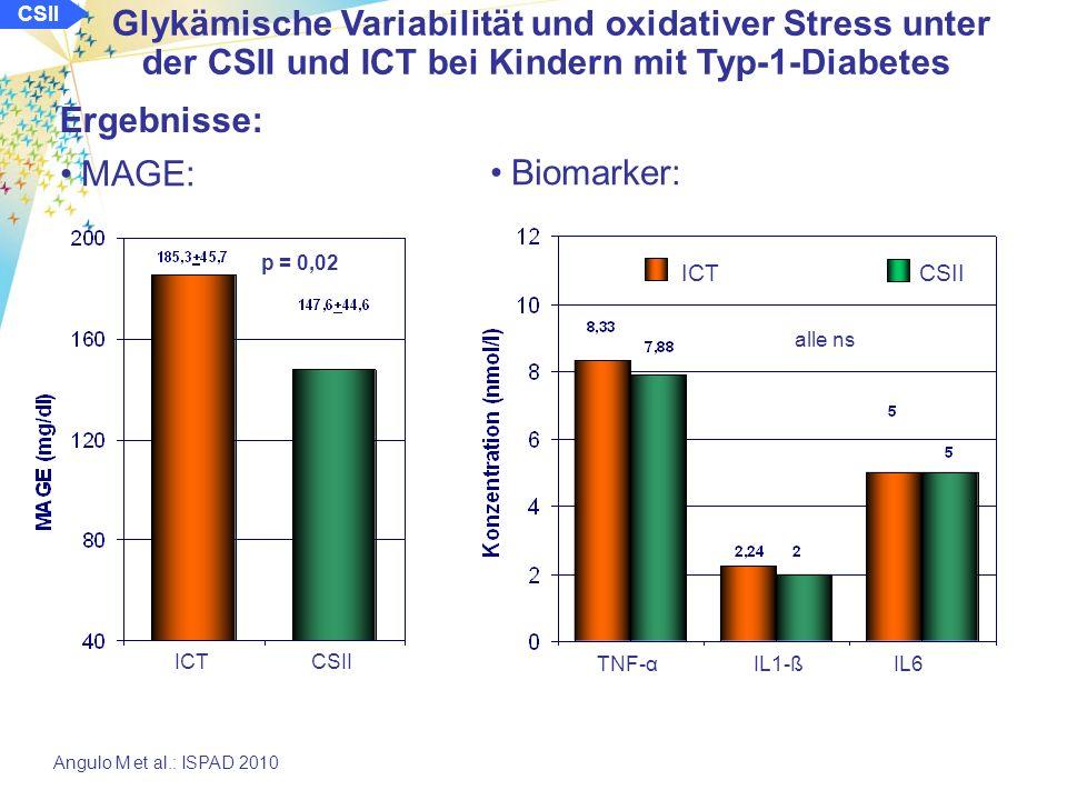 CSII Glykämische Variabilität und oxidativer Stress unter der CSII und ICT bei Kindern mit Typ-1-Diabetes Angulo M et al.: ISPAD 2010 Methode und Klientel: Vergleichende Untersuchung von Kindern unter der CSII und der ICT Ermittlung der Glukosevariabilität mit CGM über 5 Tage: Bestimmung MAGE und Standardabweichung Bestimmung am Tag des Anlegen des Glukosesensors: TNF-α als Marker für den oxidativen Stress sowie IL-1, IL6 40 Kinder im Alter von 9 - 16 Jahren mit Typ-1-Diabetes: ICTCSIIp n (w / m)25 (21/13)15 (7/8)- Alter (Jahre)12,3 ± 2,111,8 ± 2,0ns prä-pubertär/pubertär2/232/15ns Diabetesdauer (Jahre)5,1 ± 3,46,7 ± 3,4ns (0,13) HbA 1c (%)7,8 ± 0,87,4 ± 0,8ns (0,09)