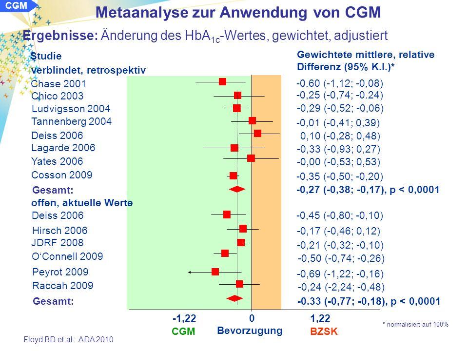 Methode: Screening nach randomisierten kontrollierten Studien mit CGM mit Hilfe der Datenbanken Medline und EMBASE, sowie der Daten des COCHRANE-Registers Untersuchung der Ergebnisse von verblindetem und offenen CGM bei Patienten mit Typ-1-Diabetes zu ergründende Parameter: HbA 1c, Hypoglykämieraten und - Zeiten im hypo- und hyperglykämischen Bereich Identifikation von 16 CGM-Studien (8 verblindet, 8 offen) mit Endpunkten HbA 1c (14; 1.186 Patienten), Hypoglykämie (9; 765 Patienten), Hyperglykämie (3; 542 Patienten) 1408 Patienten (58,1% w; 96,6% Typ-1-Dm, 3,4% Typ-2-Dm): -Alter: 28,6 ± 13,4 Jahre -Ausgangs-HbA 1c : 8,29 ± 0,79 % Metaanalyse zur Anwendung von CGM CGM Floyd BD et al.: ADA 2010