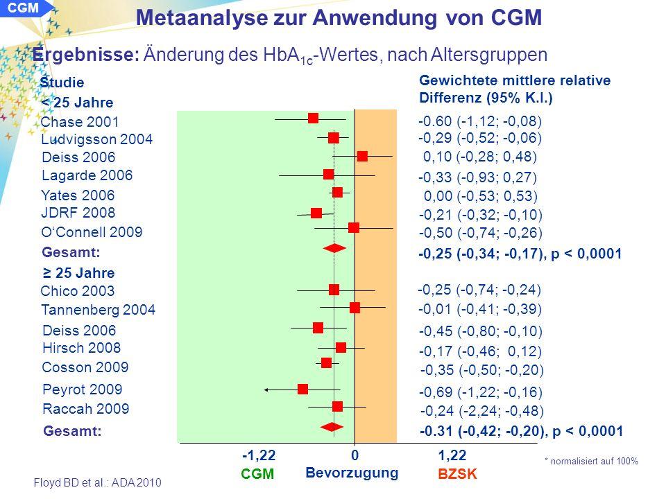 Metaanalyse zur Anwendung von CGM CGM Ergebnisse: Änderung des HbA 1c -Wertes, gewichtet, adjustiert Floyd BD et al.: ADA 2010 -1,22 0 1,22 Bevorzugung CGM BZSK Chase 2001 Chico 2003 Ludvigsson 2004 Tannenberg 2004 Deiss 2006 Lagarde 2006 Yates 2006 Cosson 2009 Deiss 2006 Hirsch 2006 JDRF 2008 Gesamt: Studie OConnell 2009 Gewichtete mittlere, relative Differenz (95% K.I.)* -0.60 (-1,12; -0,08) 0,10 (-0,28; 0,48) -0,33 (-0,93; 0,27) -0,00 (-0,53; 0,53) -0,29 (-0,52; -0,06) -0,01 (-0,41; 0,39) -0,25 (-0,74; -0.24) -0,45 (-0,80; -0,10) -0,35 (-0,50; -0,20) -0,17 (-0,46; 0,12) -0,21 (-0,32; -0,10) -0.33 (-0,77; -0,18), p < 0,0001 -0,50 (-0,74; -0,26) Peyrot 2009 Raccah 2009 -0,69 (-1,22; -0,16) -0,24 (-2,24; -0,48) verblindet, retrospektiv Gesamt: -0,27 (-0,38; -0,17), p < 0,0001 offen, aktuelle Werte * normalisiert auf 100%
