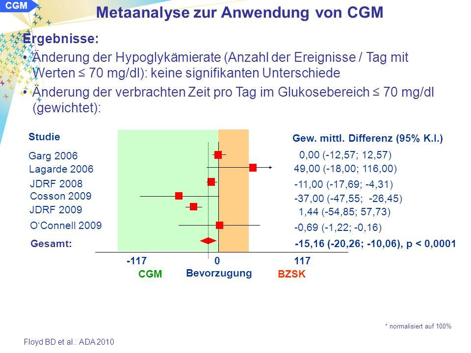 Metaanalyse zur Anwendung von CGM CGM Ergebnisse: Änderung des HbA 1c -Wertes, nach Altersgruppen Floyd BD et al.: ADA 2010 -1,22 0 1,22 Bevorzugung CGM BZSK Chase 2001 Ludvigsson 2004 Deiss 2006 Lagarde 2006 Yates 2006 JDRF 2008 OConnell 2009 Chico 2003 Tannenberg 2004 Deiss 2006 Hirsch 2008 Gesamt: Studie Cosson 2009 Gewichtete mittlere relative Differenz (95% K.I.) -0.60 (-1,12; -0,08) 0,00 (-0,53; 0,53) -0,21 (-0,32; -0,10) -0,50 (-0,74; -0,26) 0,10 (-0,28; 0,48) -0,33 (-0,93; 0,27) -0,29 (-0,52; -0,06) -0,01 (-0,41; -0,39) -0,25 (-0,74; -0,24) -0,45 (-0,80; -0,10) -0,17 (-0,46; 0,12) -0.31 (-0,42; -0,20), p < 0,0001 -0,35 (-0,50; -0,20) Peyrot 2009 Raccah 2009 -0,69 (-1,22; -0,16) -0,24 (-2,24; -0,48) < 25 Jahre Gesamt: -0,25 (-0,34; -0,17), p < 0,0001 25 Jahre * normalisiert auf 100%