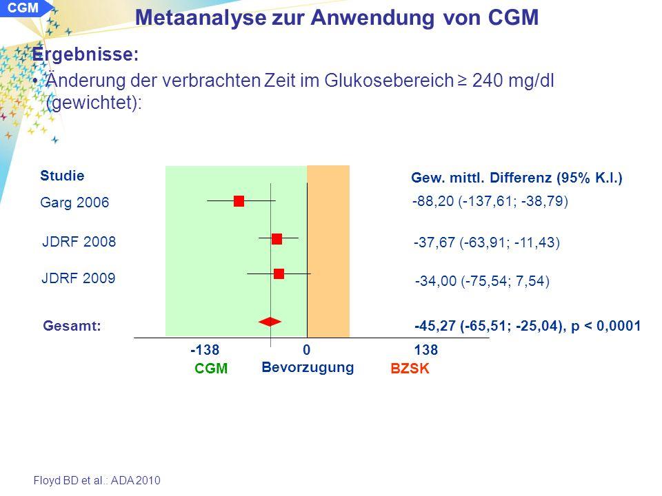 Metaanalyse zur Anwendung von CGM CGM Ergebnisse: Änderung der Hypoglykämierate (Anzahl der Ereignisse / Tag mit Werten 70 mg/dl): keine signifikanten Unterschiede Änderung der verbrachten Zeit pro Tag im Glukosebereich 70 mg/dl (gewichtet): Floyd BD et al.: ADA 2010 Studie Gew.