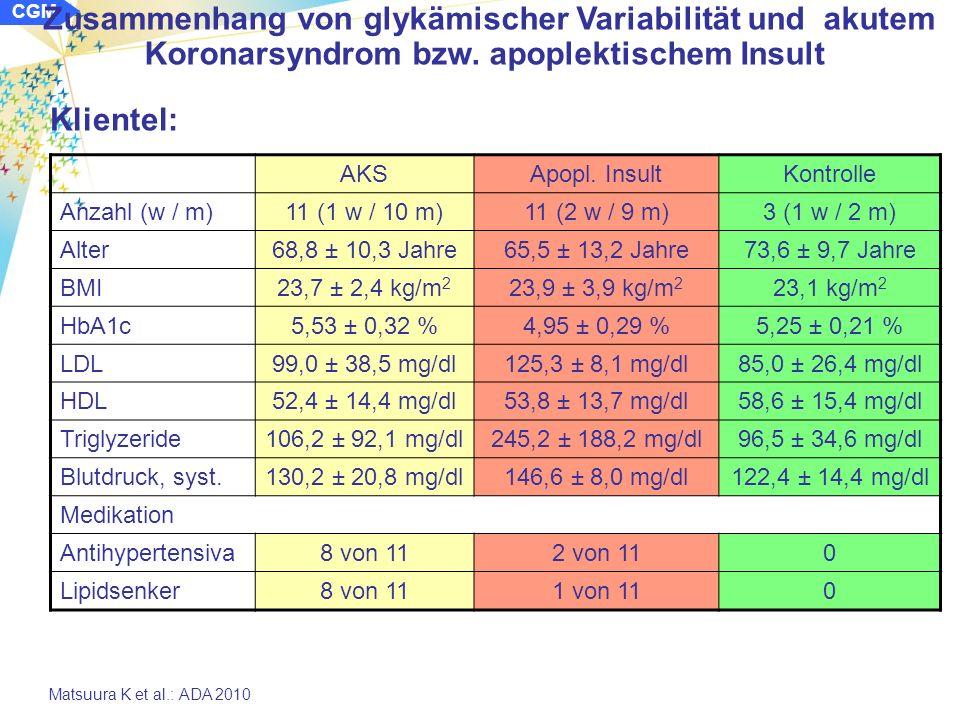 CGM Zusammenhang von glykämischer Variabilität und akutem Koronarsyndrom bzw.