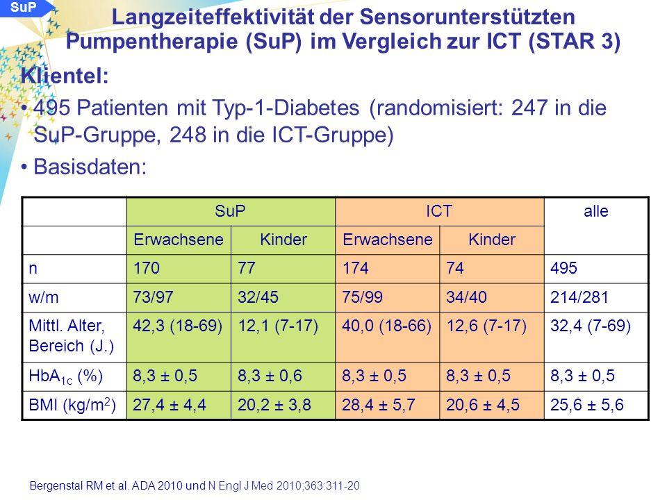 SuP Methode: Randomisierte, kontrollierte Multicenterstudie (30 Zentren) über 52 Wochen: Vergleich der SuP mit der ICT bei Patienten ohne CSII-Erfahrung (in den vergangenen 3 Jahren) Untersuchung der Veränderung des HbA 1c (Primärziel) und der Inzidence von schweren Hypoglykämien (Werte < 50 mg/dl und/oder Fremdhilfe) Untersuchung von Parametern der glykämischen Variabilität (Standardabweichung, AUC und Zeit in Glukosebereichen > 180 mg/dl und < 70 mg/dl), der Lebensqualität und vonökonomischen Daten Patienten im Alter von 7 bis 70 Jahren mit HbA 1c > 7,4% und < 9,5% Bergenstal RM et al.