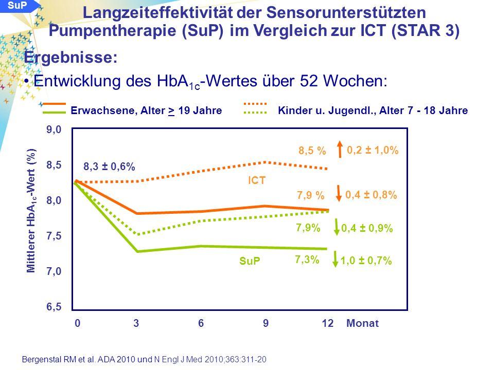Ergebnisse: Entwicklung des HbA 1c -Wertes über 52 Wochen: alle Patienten SuP 9,0 8,5 8,0 7,5 7,0 6,5 Mittlerer HbA 1c -Wert (%) 0 3 6 912 Monat SuP ICT 8,3 ± 0,6% 7,5% 8,1 % 0,8 ± 0,8% p < 0,001 0,2 ± 0,6% Langzeiteffektivität der Sensorunterstützten Pumpentherapie (SuP) im Vergleich zur ICT (STAR 3) Bergenstal RM et al.