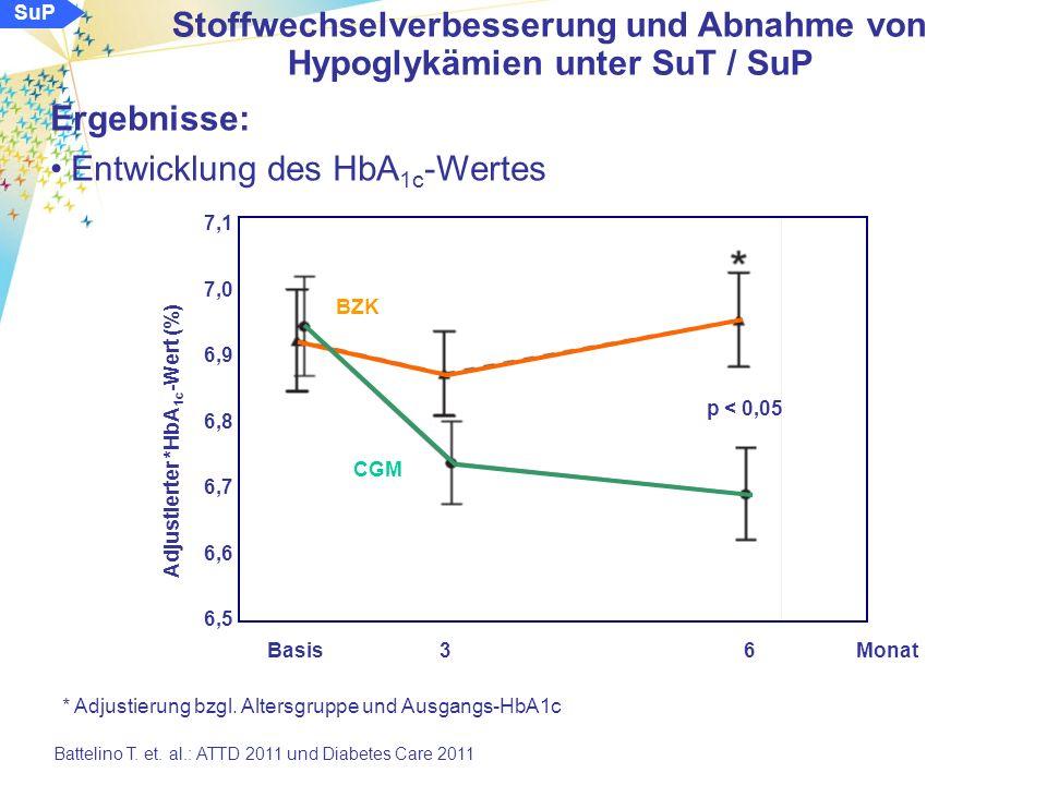 SuP Ergebnisse: verbrachte Zeiten im Glukosebereich < 63 mg/dl (3,5 mmol/l): BZK Stoffwechselverbesserung und Abnahme von Hypoglykämien unter SuT / SuP Battelino T.