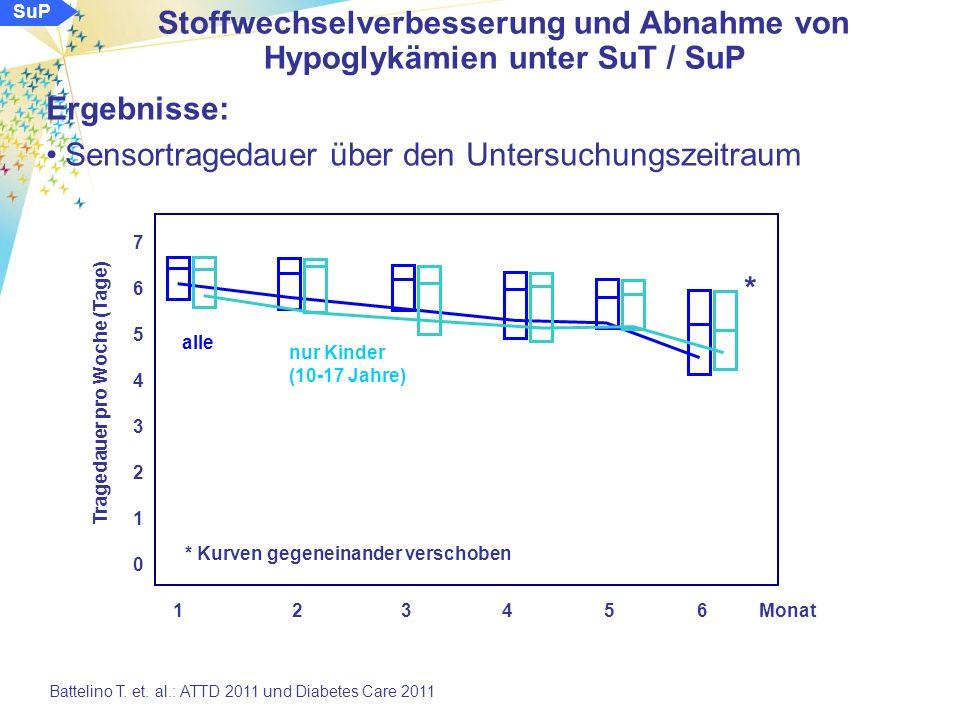 SuP Ergebnisse: Entwicklung des HbA 1c -Wertes * Adjustierung bzgl.