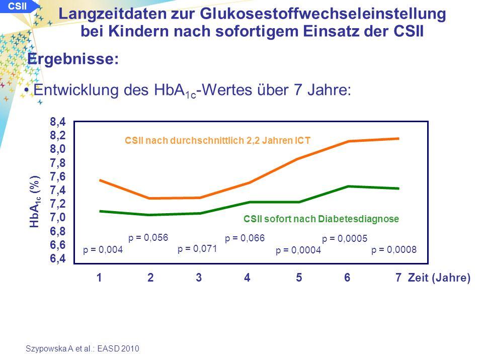 CSII Langzeitdaten zur Glukosestoffwechseleinstellung bei Kindern nach sofortigem Einsatz der CSII Szypowska A et al.: EASD 2010 Ergebnisse: Entwicklung des HbA 1c -Wertes über 7 Jahre: 8,4 8,2 8,0 7,8 7,6 7,4 7,2 7,0 6,8 6,6 6,4 1 2 3 4 5 6 7 Zeit (Jahre) HbA 1c (%) CSII sofort nach Diabetesdiagnose CSII nach durchschnittlich 2,2 Jahren ICT p = 0,004 p = 0,056 p = 0,071 p = 0,066 p = 0,0004 p = 0,0005 p = 0,0008