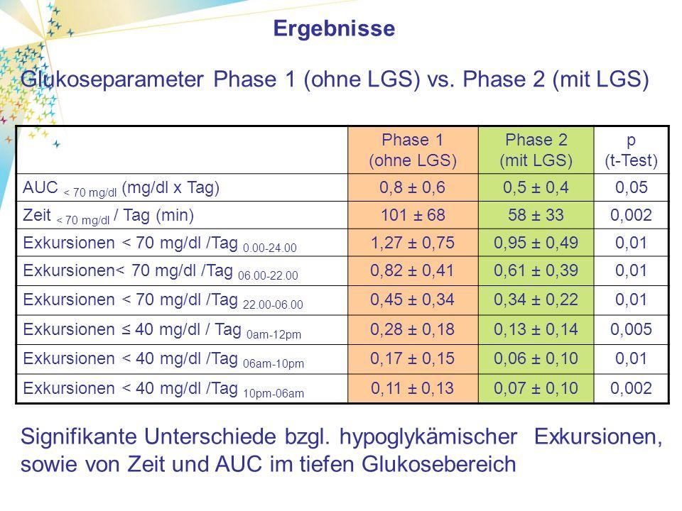 Glukoseparameter Phase 1 (ohne LGS) vs.