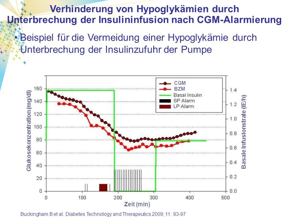 Beispiel für die Vermeidung einer Hypoglykämie durch Unterbrechung der Insulinzufuhr der Pumpe Verhinderung von Hypoglykämien durch Unterbrechung der Insulininfusion nach CGM-Alarmierung Glukosekonzentration (mg/dl) Zeit (min) CGM BZM Basale Infusionstrate (IE/h) Buckingham B et al.