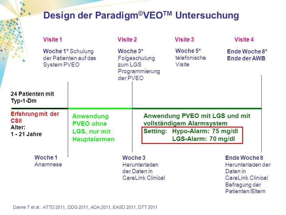 Design der Paradigm ® VEO TM Untersuchung Woche 1* Schulung der Patienten auf das System PVEO Ende Woche 8* Ende der AWB 24 Patienten mit Typ-1-Dm Erfahrung mit der CSII Alter: 1 - 21 Jahre Woche 1 Anamnese Visite 1 Woche 3* Folgeschulung zum LGS Programmierung der PVEO Anwendung PVEO ohne LGS, nur mit Hauptalarmen Visite 2Visite 4 Anwendung PVEO mit LGS und mit vollständigem Alarmsystem Setting: Hypo-Alarm: 75 mg/dl LGS-Alarm: 70 mg/dl Ende Woche 8 Herunterladen der Daten in CareLink Clinical Befragung der Patienten/Eltern Woche 3 Herunterladen der Daten in CareLink Clinical Woche 5* telefonische Visite Visite 3 Danne T et al.: ATTD 2011, DDG 2011, ADA 2011, EASD 2011, DTT 2011