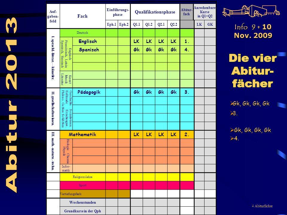 4 Abiturfächer Auf- gaben- feld Fach Einführungs- phase Qualifikationsphase Abitur- fach Anrechenbare Kurse in Q1+Q2 Eph.1Eph.2Q1.1Q1.2Q2.1Q2.2LKGK I.