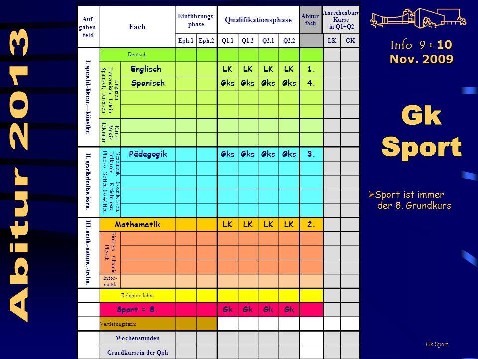 Gk Sport Auf- gaben- feld Fach Einführungs- phase Qualifikationsphase Abitur- fach Anrechenbare Kurse in Q1+Q2 Eph.1Eph.2Q1.1Q1.2Q2.1Q2.2LKGK I.