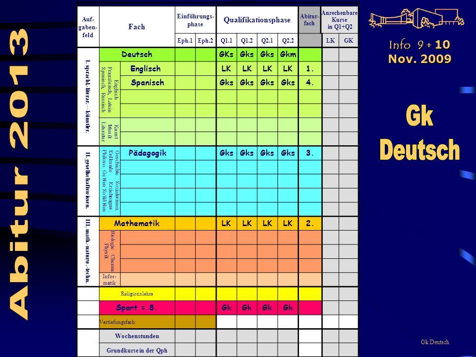 Gk Deutsch Auf- gaben- feld Fach Einführungs- phase Qualifikationsphase Abitur- fach Anrechenbare Kurse in Q1+Q2 Eph.1Eph.2Q1.1Q1.2Q2.1Q2.2LKGK I.