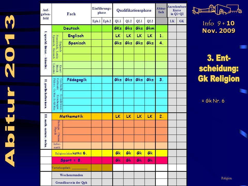Religion Auf- gaben- feld Fach Einführungs- phase Qualifikationsphase Abitur- fach Anrechenbare Kurse in Q1+Q2 Eph.1Eph.2Q1.1Q1.2Q2.1Q2.2LKGK I.