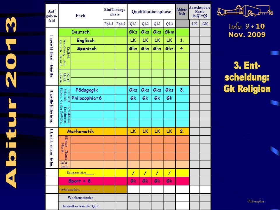 Philosophie Auf- gaben- feld Fach Einführungs- phase Qualifikationsphase Abitur- fach Anrechenbare Kurse in Q1+Q2 Eph.1Eph.2Q1.1Q1.2Q2.1Q2.2LKGK I.