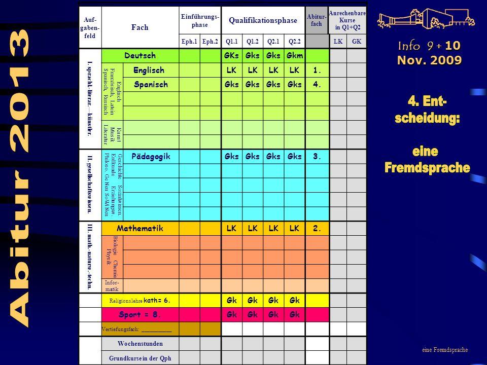 eine Fremdsprache Auf- gaben- feld Fach Einführungs- phase Qualifikationsphase Abitur- fach Anrechenbare Kurse in Q1+Q2 Eph.1Eph.2Q1.1Q1.2Q2.1Q2.2LKGK I.